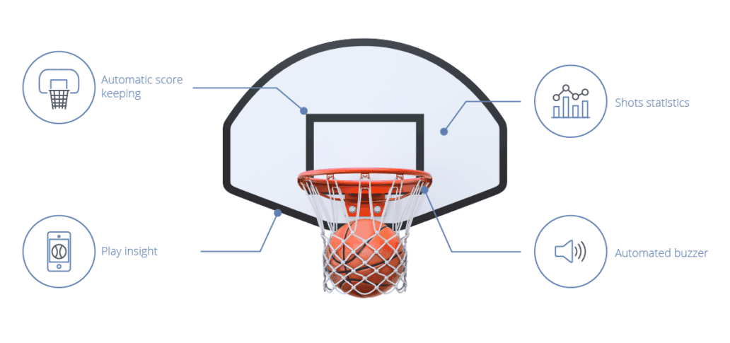 Implementation of Internet of Things in sports — Inoxoft