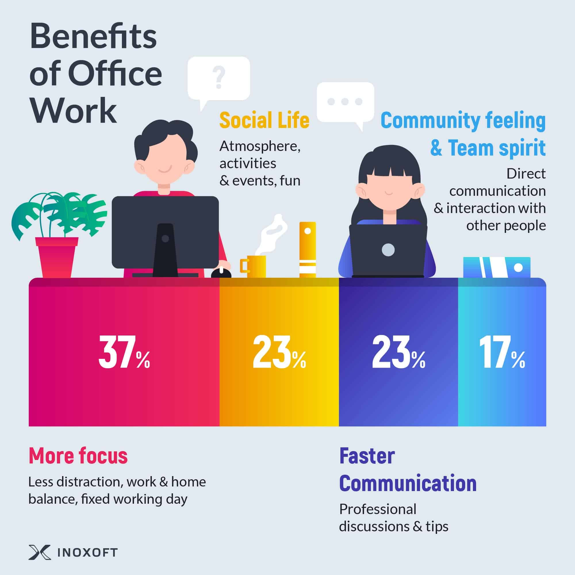 Remote work 2020: facts, benefits and tips