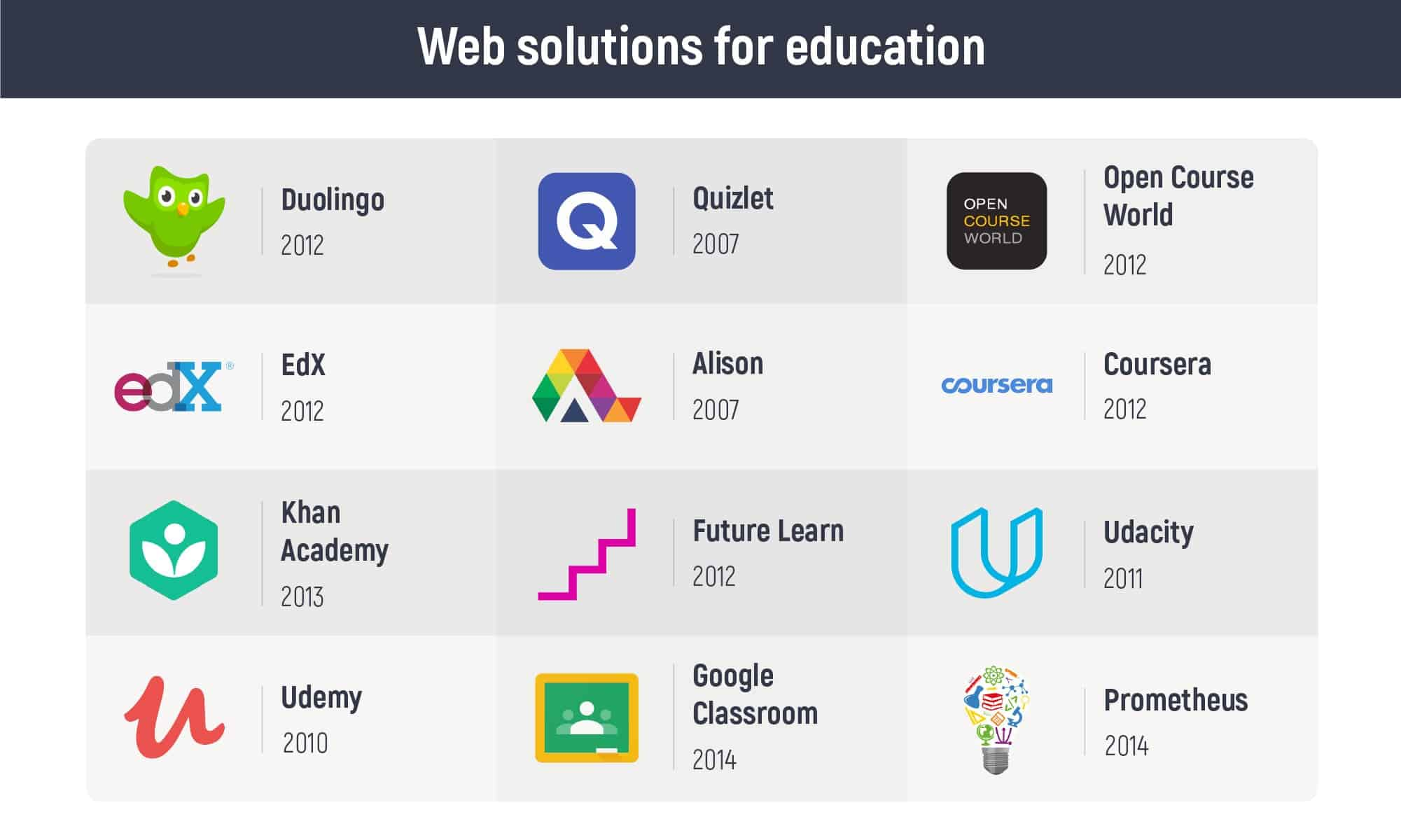 How Important is Technology in Education? Top 8 Reasons - Inoxoft