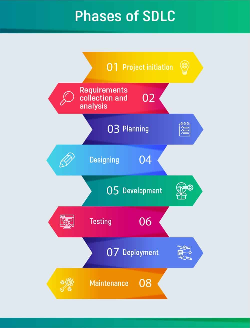 Stages Of App Development in 2020 - Your First Full Guide