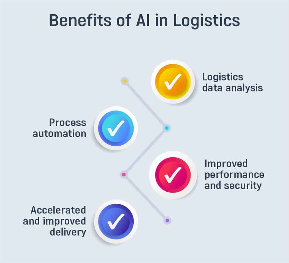 AI in Logistics: [Examples and insights] - Inoxoft