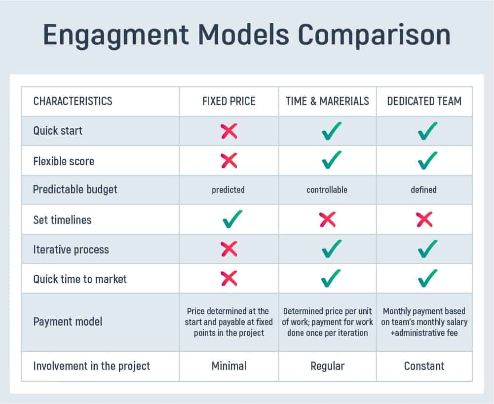 Outsourcing Engagement Models: Overview And Choice Tips - Inoxoft