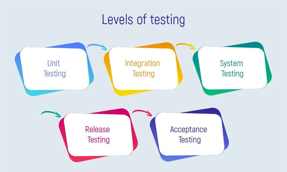 Why should you necessarily hire QA engineers? - Inoxoft