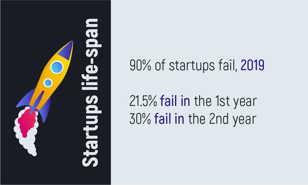 Why Startups Need the Discovery Phase to succeed?  - Inoxoft