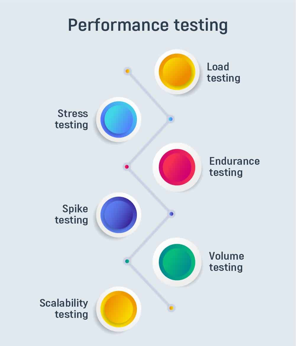 Why conduct performance testing?