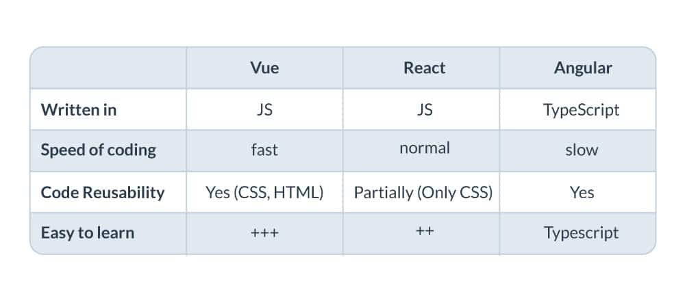 Vue vs React vs Angular: Trends and Comparisons