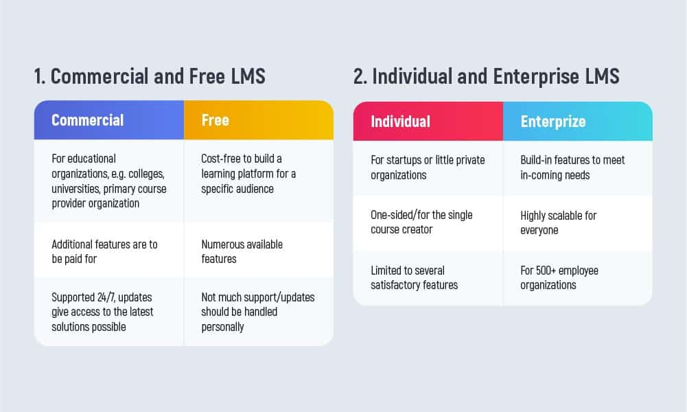 What are the different learning management systems?