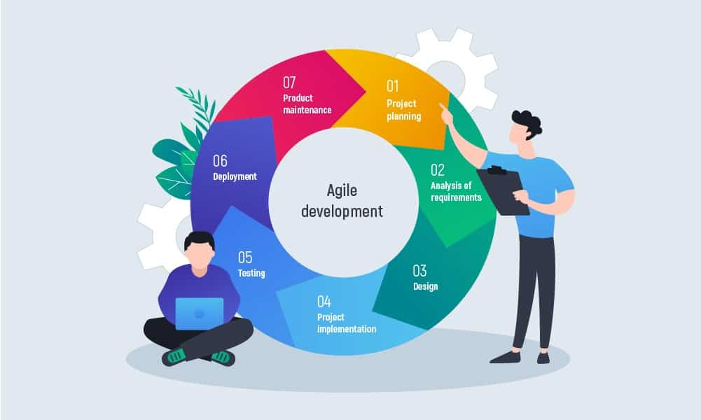 Agile Software Development Lifecycle Phases