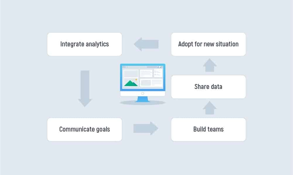 How to Build a Big Data Business Strategy