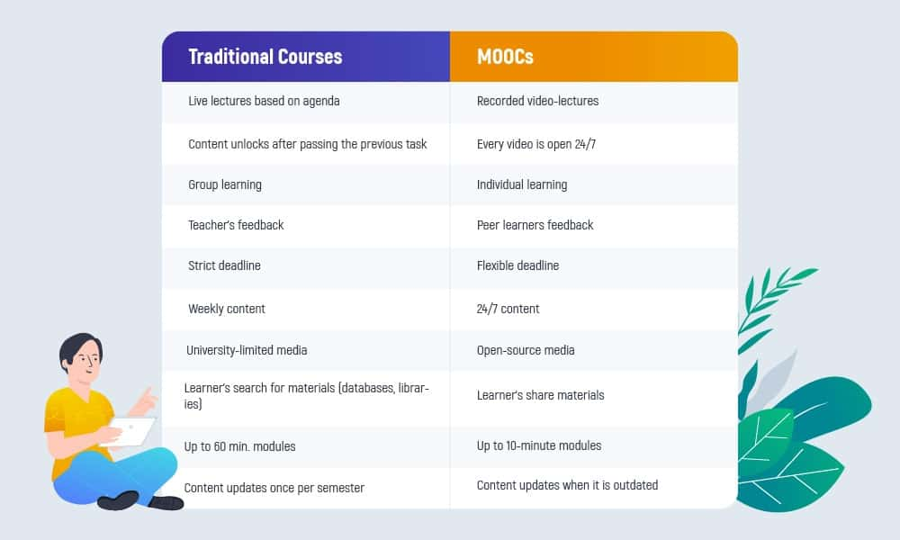 How Much Does It Cost to Develop an Online Course | Inoxoft