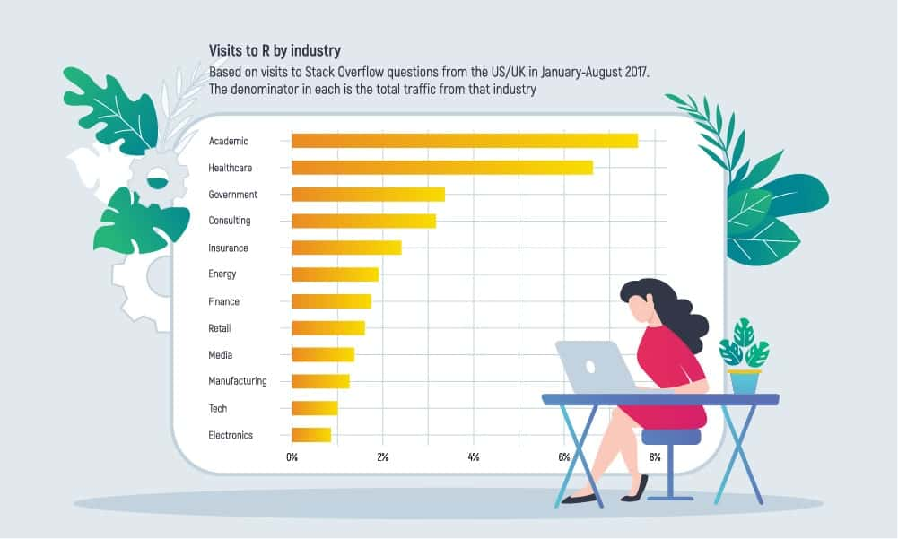 Top Programming Languages for Data Science in 2021