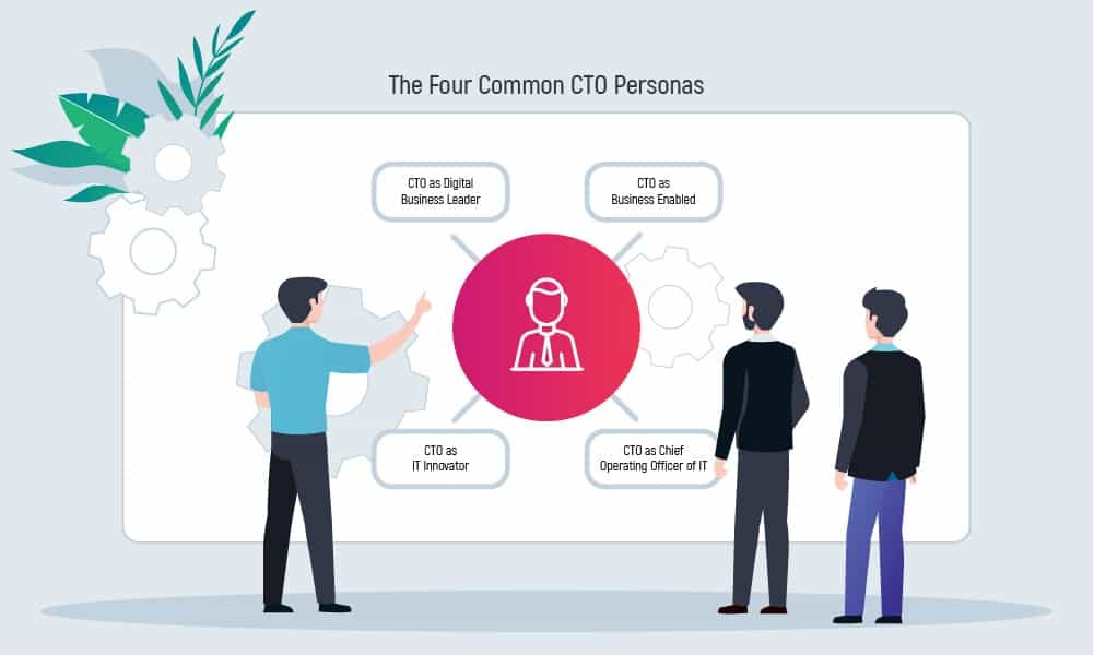 How to Find a CTO for Your Startup [Complete Guide] | Inoxoft.com