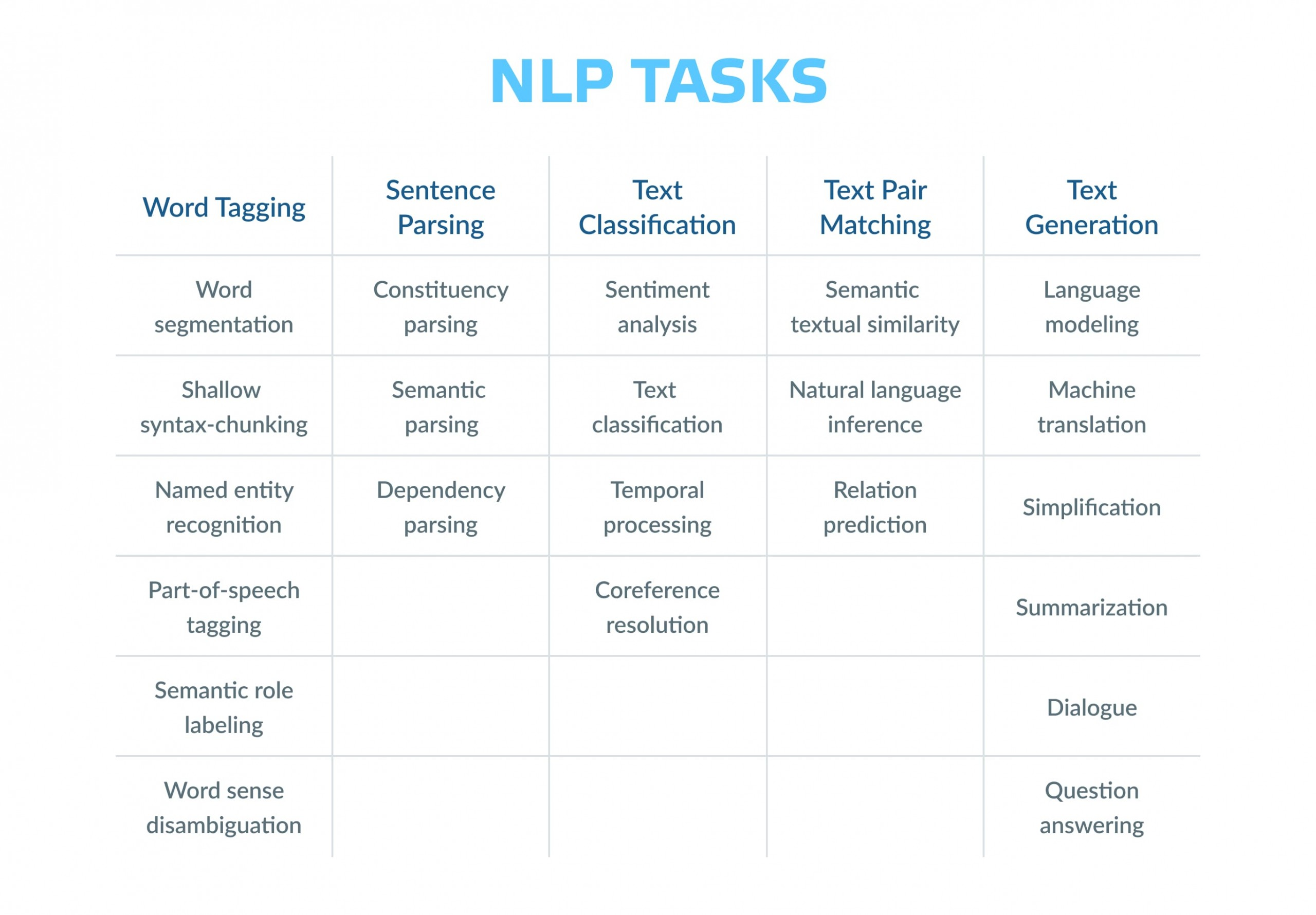 How does natural language processing work?