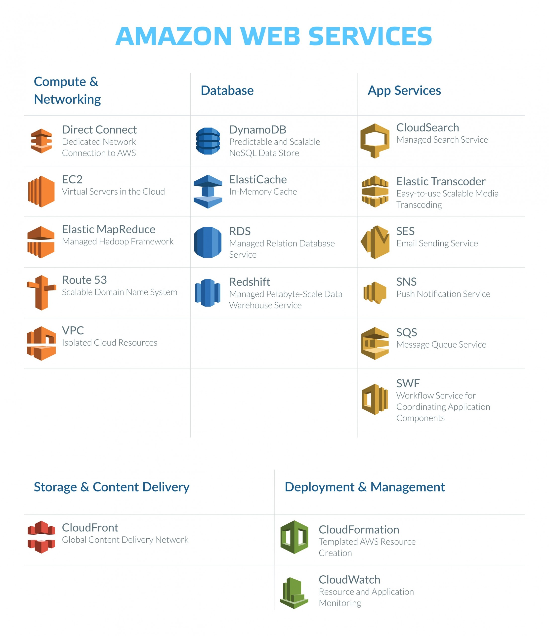 How to use Amazon Ses?
