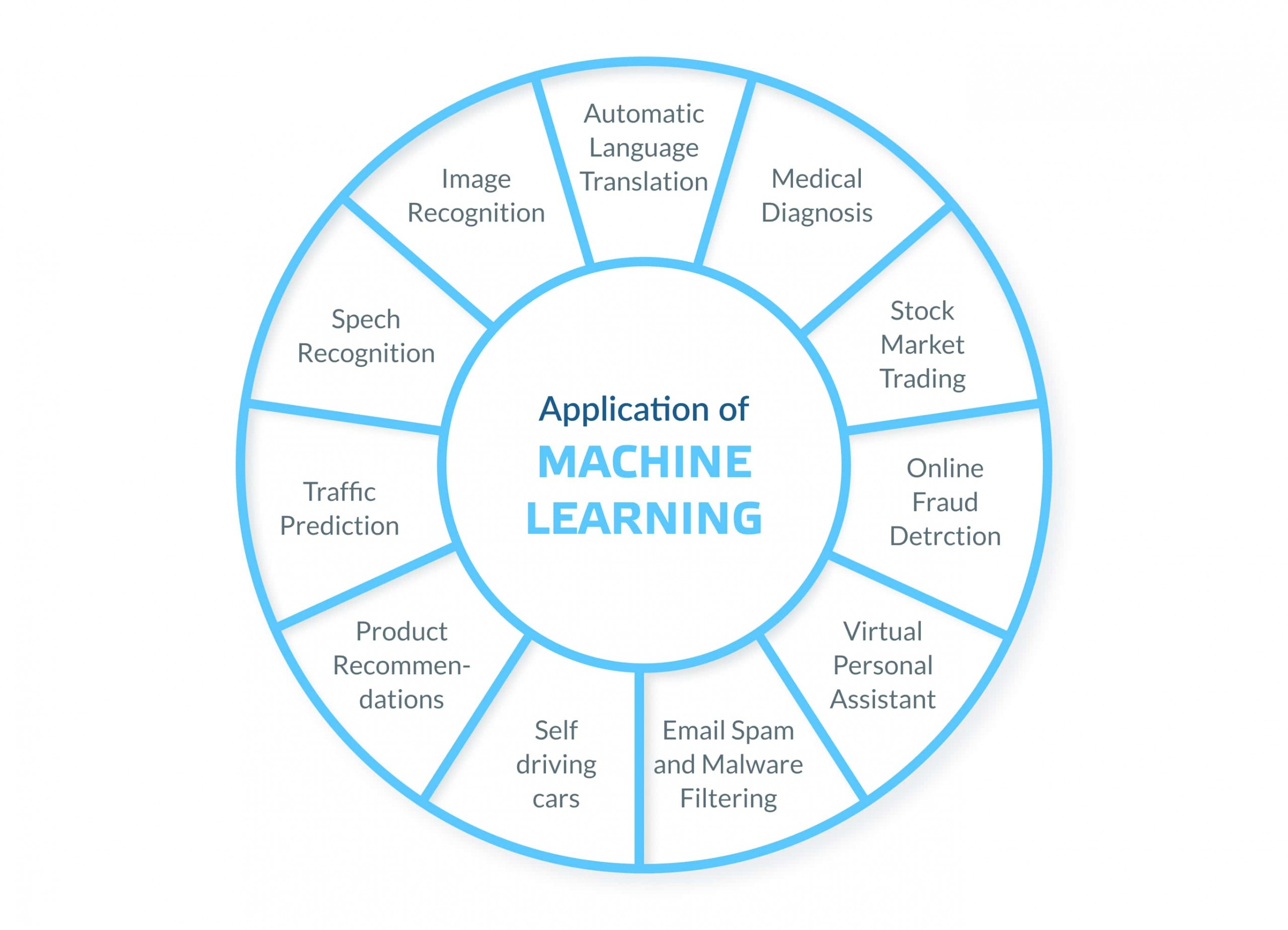 What can machine learning be used for?