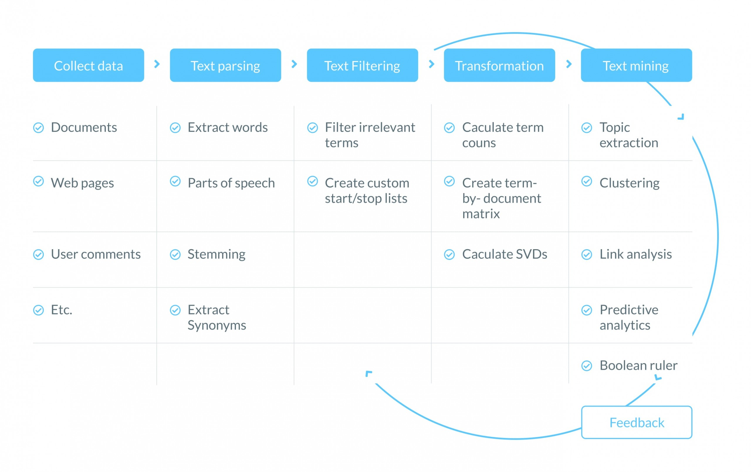 What is natural language processing in AI?