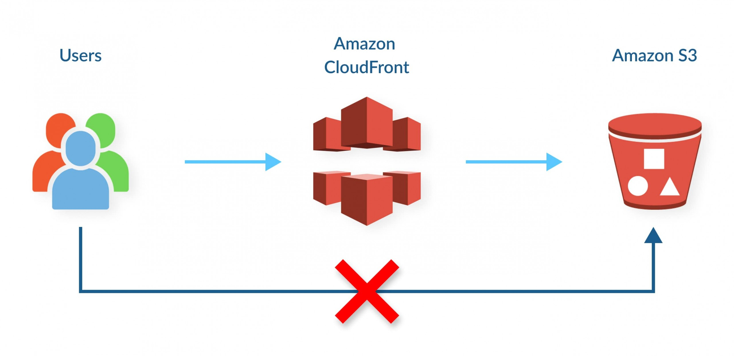 How to Use Cloudfront with s3?