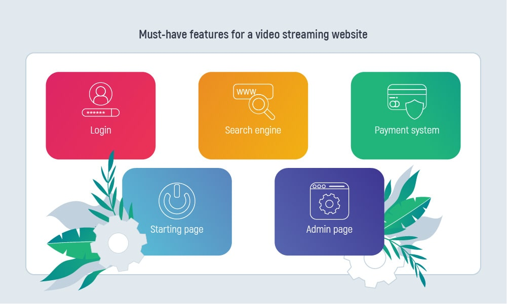 How to Create a Video Streaming Website in 9 Steps   Inoxoft.com