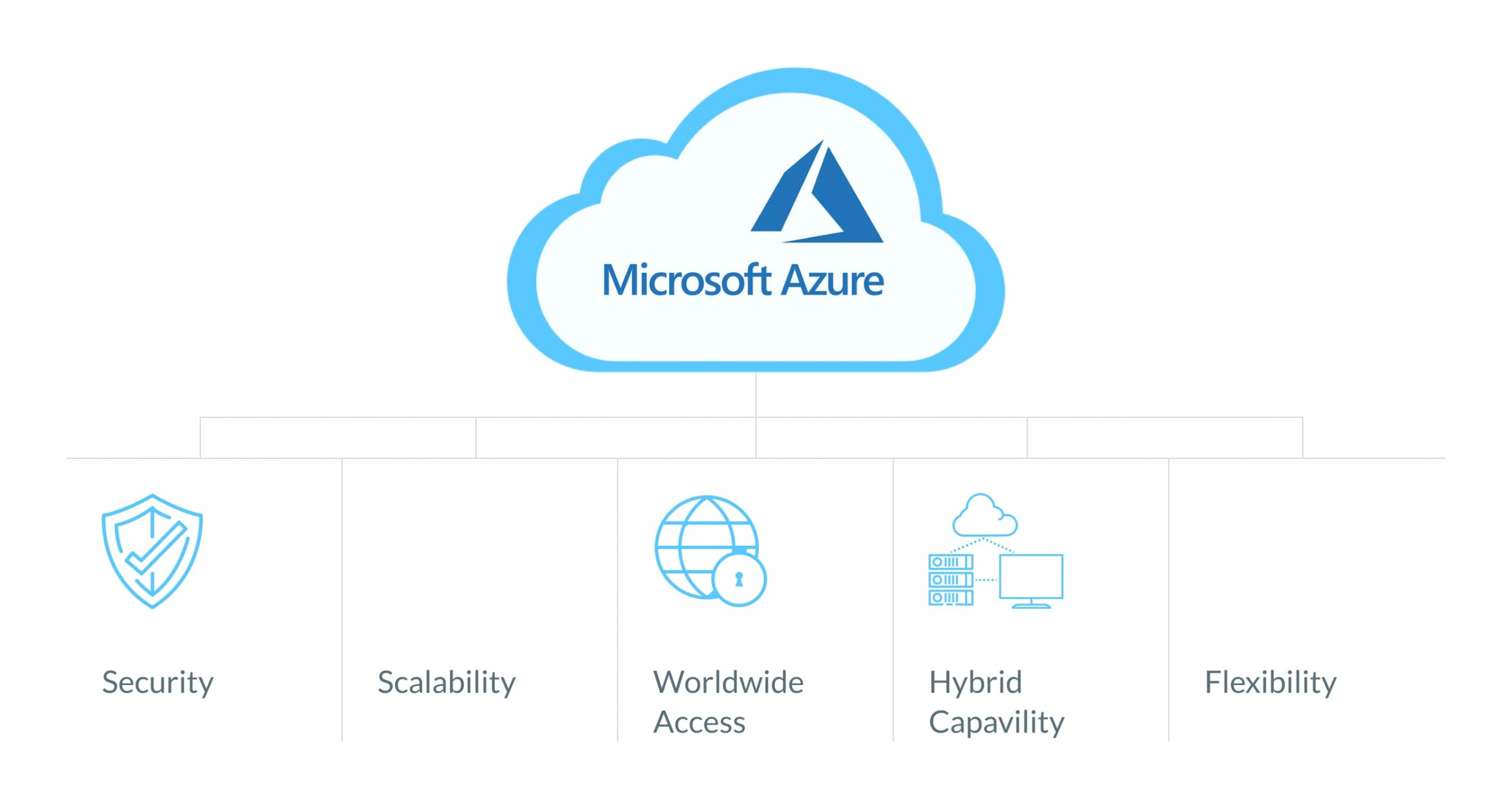 What is microsoft azure used for?