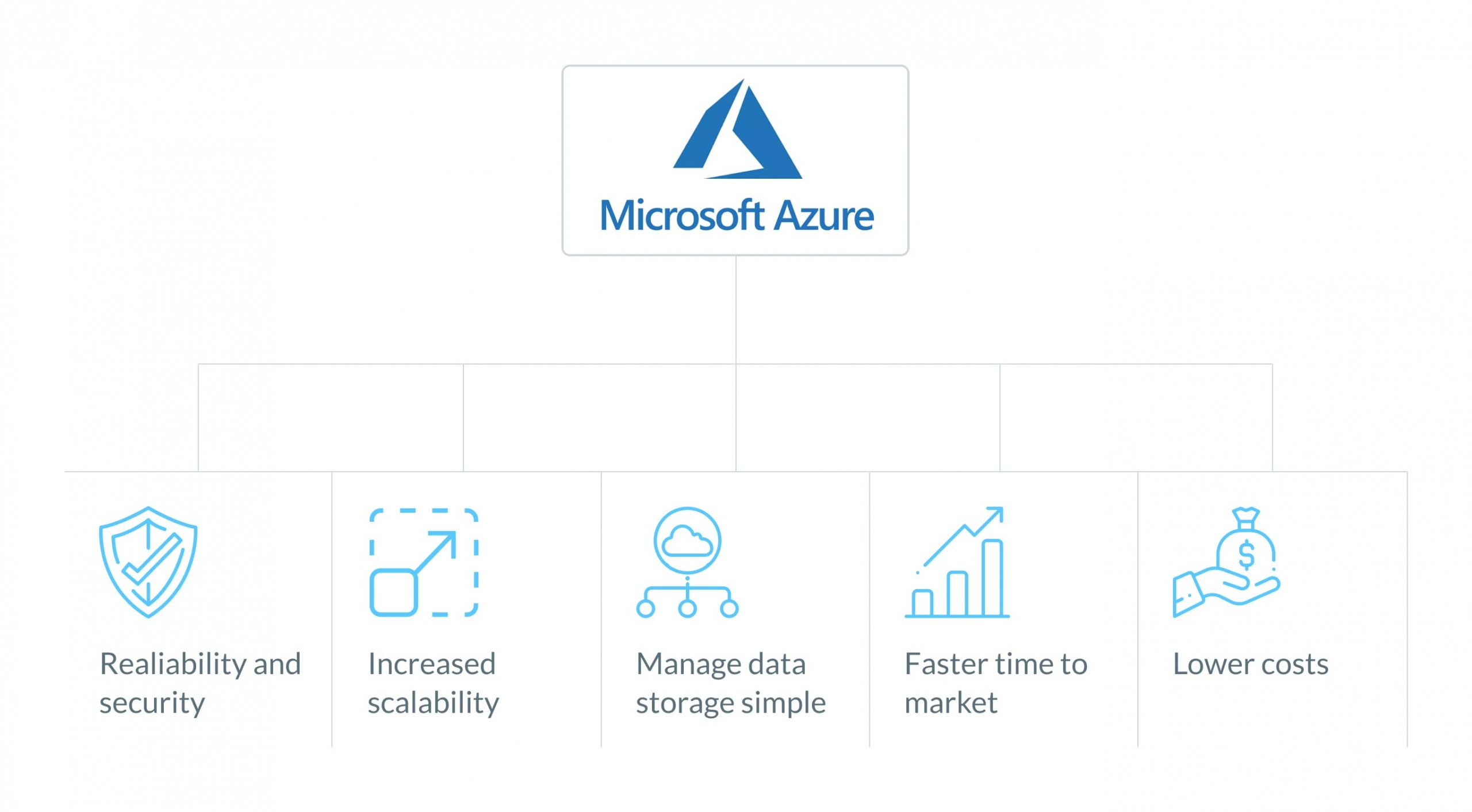 What is Azure cloud service?