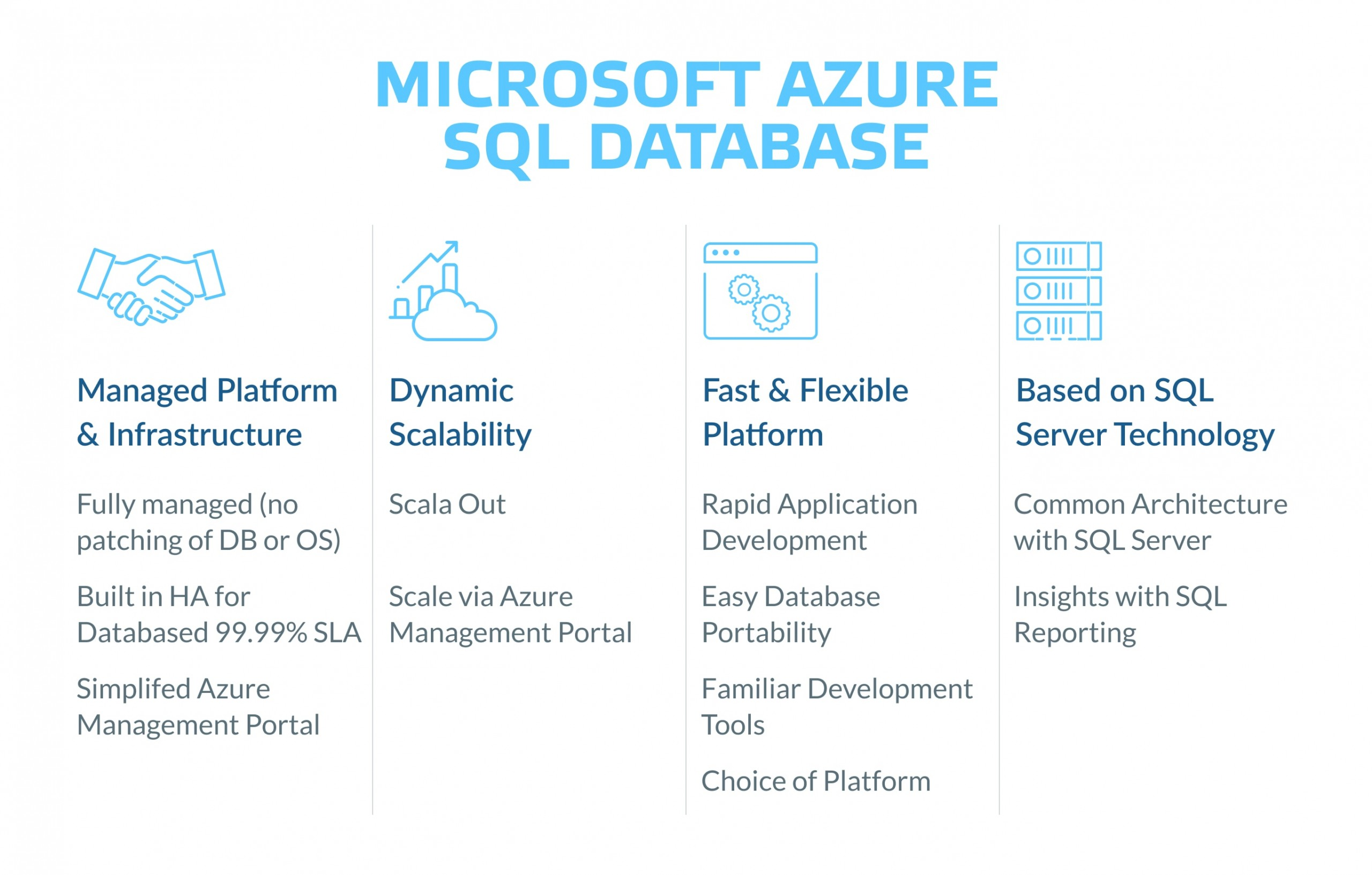 What is Azure SQL database?