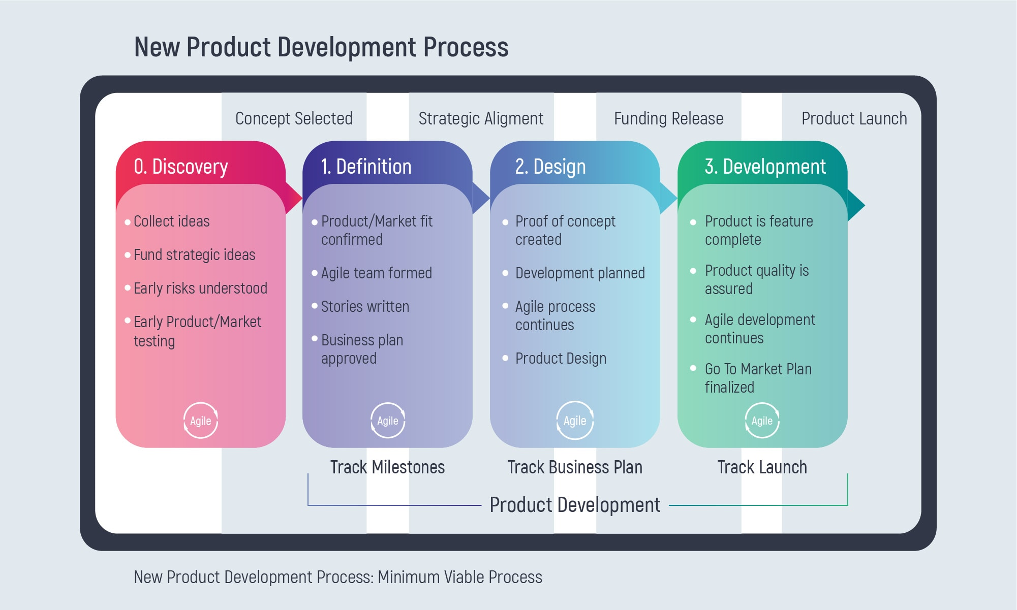 New Product Development Process: Things Founders Should Know   Inoxoft.com